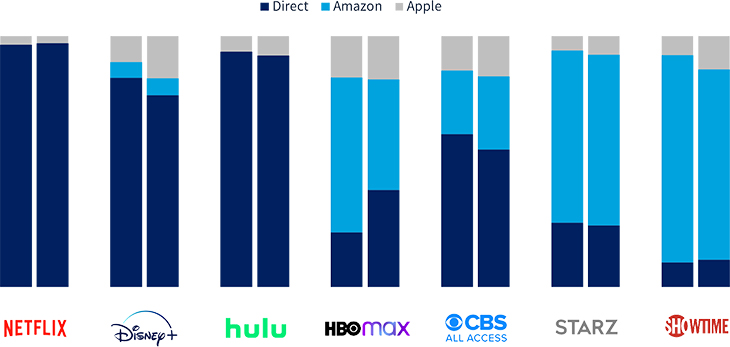 Subscribers by distributor (billing relationship)